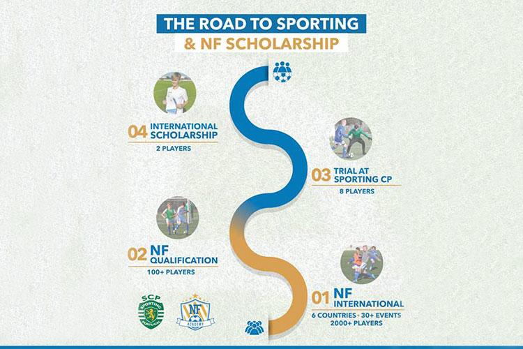 Dessa är stegen för att nå provträningen med Sporting CP och för att integrera sig i NF Scholarship programmet.